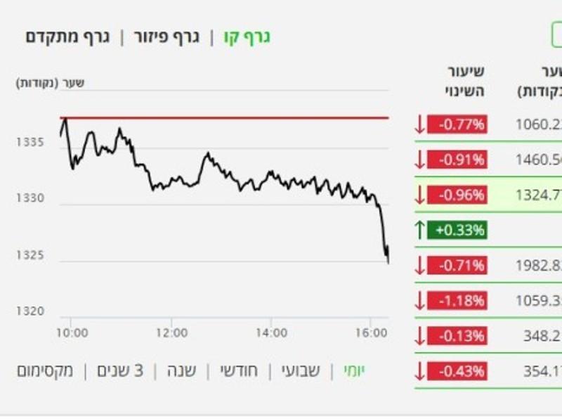 הבורסה יורדת בחדות בעקבות הודעת נתניהו